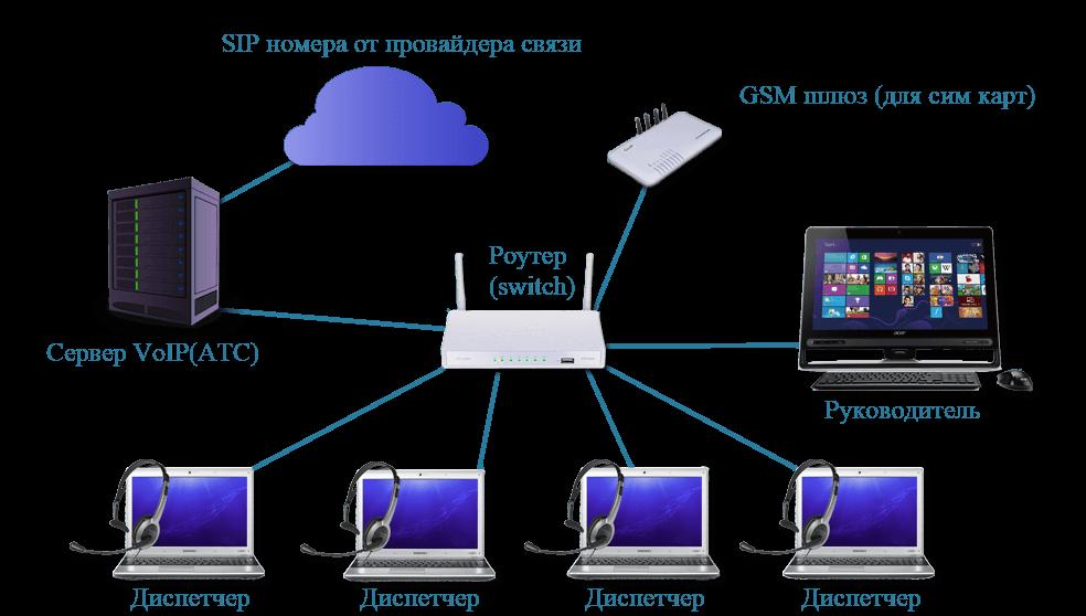 Схема реализации телефонии для службы такси